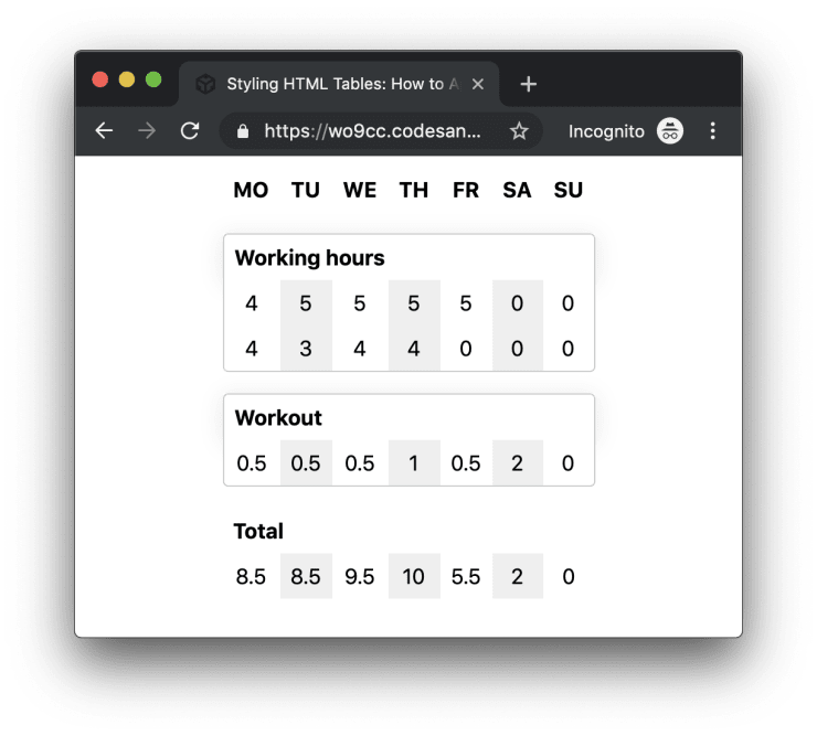 Styling Html Tables How To Apply Margin Border And Z Index On Table Elements Markus Oberlehner
